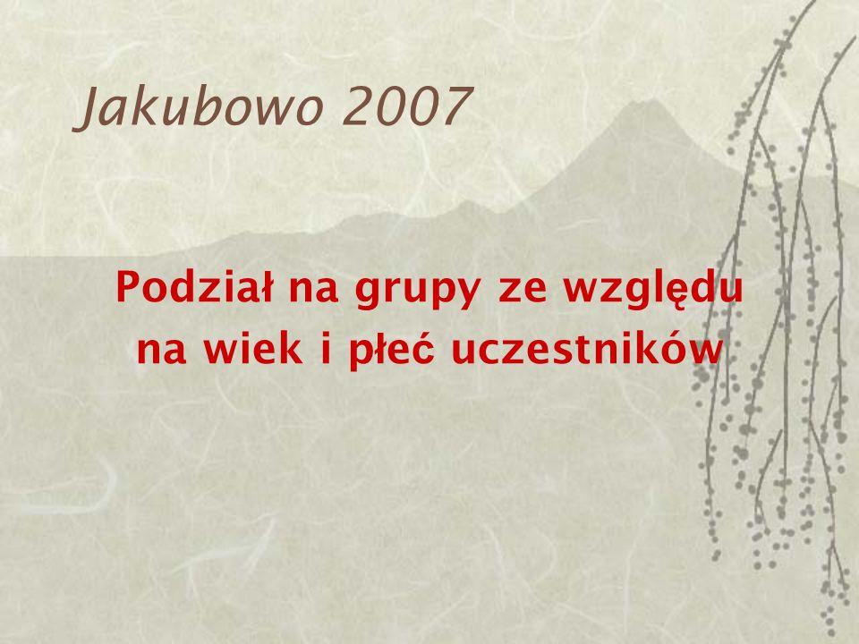 Jakubowo 2007 23 czerwca – 2 lipca 2006 Cena obozu: 980 z ł Zg ł oszenia przez www.aikido.waw.pl lub bezpo ś rednio w dojo u instruktorów do dnia 10 kwietniawww.aikido.waw.pl Zg ł oszenie uwa ż amy za potwierdzone po wp ł yni ę ciu na konto zaliczki w wysoko ś ci 300 z ł i przekazaniu wype ł nionej karty kwalifikacyjnej do dnia 30 kwietnia Wyjazd do Jakubowa 23.06 – godzina 10.30 Zbiórka 23.06 godz.