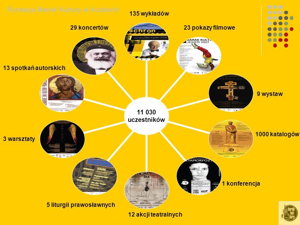 11 030 uczestników 135 wykładów 29 koncertów23 pokazy filmowe 3 warsztaty 13 spotkań autorskich 5 liturgii prawosławnych 1000 katalogów 9 wystaw 1 konferencja Fundacja Barak Kultury w liczbach: 12 akcji teatralnych