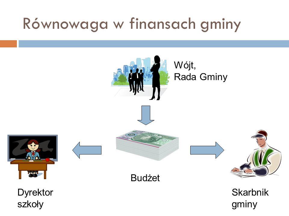 Równowaga w finansach gminy Budżet Dyrektor szkoły Skarbnik gminy Wójt, Rada Gminy