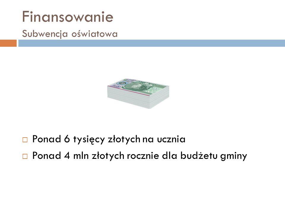 Finansowanie Subwencja oświatowa Ponad 6 tysięcy złotych na ucznia Ponad 4 mln złotych rocznie dla budżetu gminy