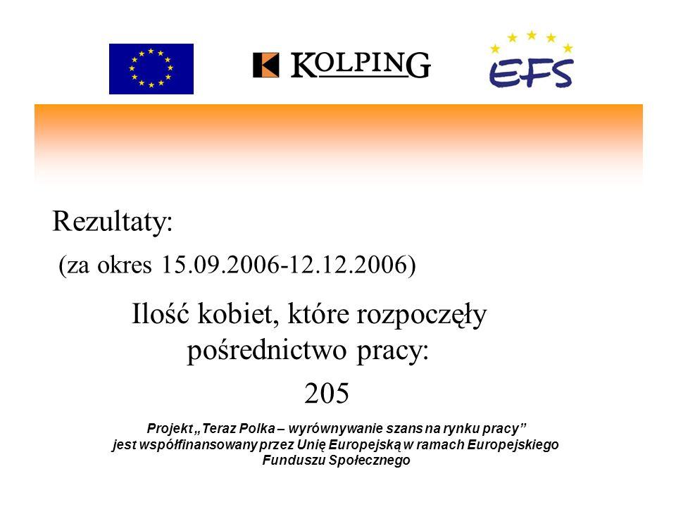 Rezultaty: (za okres 15.09.2006-12.12.2006) Projekt Teraz Polka – wyrównywanie szans na rynku pracy jest współfinansowany przez Unię Europejską w ramach Europejskiego Funduszu Społecznego 136 Ilość kobiet, które rozpoczęły doradztwo: