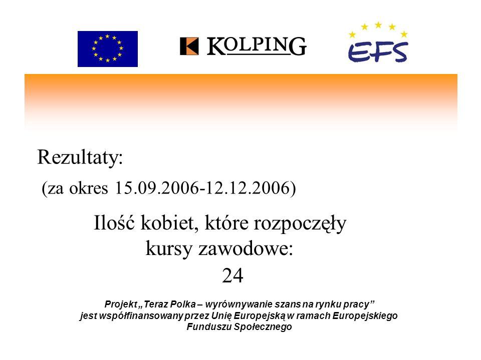 Rezultaty: (za okres 15.09.2006-12.12.2006) Projekt Teraz Polka – wyrównywanie szans na rynku pracy jest współfinansowany przez Unię Europejską w ramach Europejskiego Funduszu Społecznego 12 Ilość kobiet, które rozpoczęły wolontariat:
