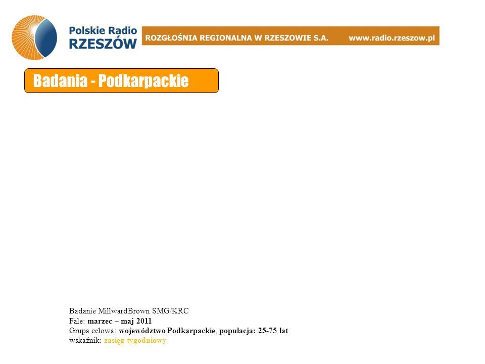 Badania - Podkarpackie Badanie MillwardBrown SMG/KRC Fale: marzec – maj 2011 Grupa celowa: województwo Podkarpackie, populacja: 25-75 lat wskaźnik: zasięg tygodniowy