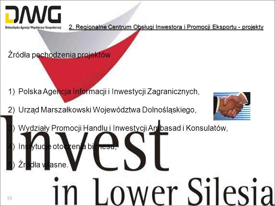 Źródła pochodzenia projektów 1)Polska Agencja Informacji i Inwestycji Zagranicznych, 2)Urząd Marszałkowski Województwa Dolnośląskiego, 3)Wydziały Prom
