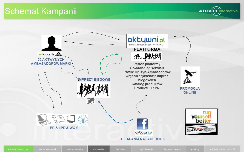 Schemat Kampanii IMPREZY BIEGOWE PROMOCJA ONLINE 52 AKTWYNYCH AMBASADORÓW MARKI PLATFORMA KOMUNIKACJI PR & ePR & WOM Patron platformy Co-branding serw