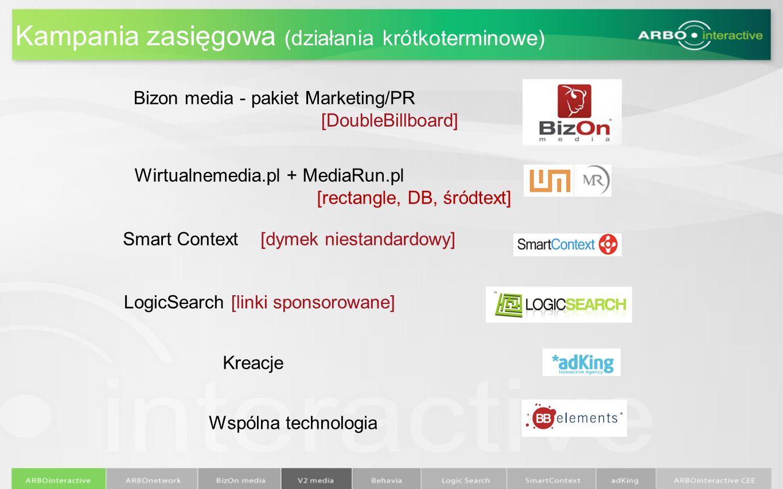 Kampania zasięgowa (działania krótkoterminowe) Bizon media - pakiet Marketing/PR [DoubleBillboard] LogicSearch [linki sponsorowane] Smart Context [dym