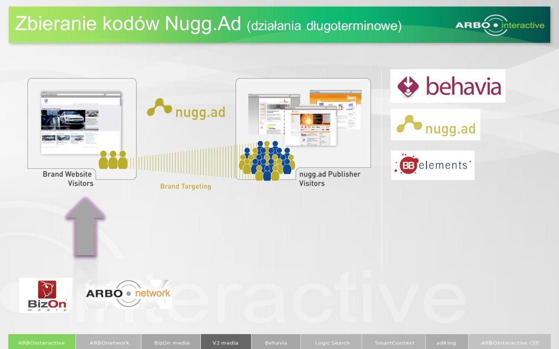 Zbieranie kodów Nugg.Ad (działania długoterminowe)