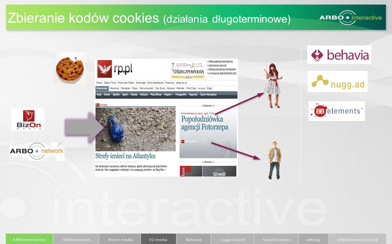 Zbieranie kodów cookies (działania długoterminowe)