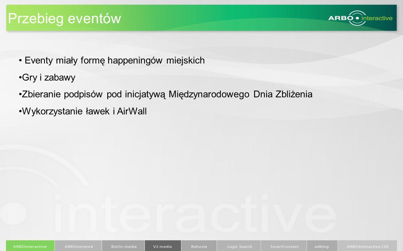 Przebieg eventów