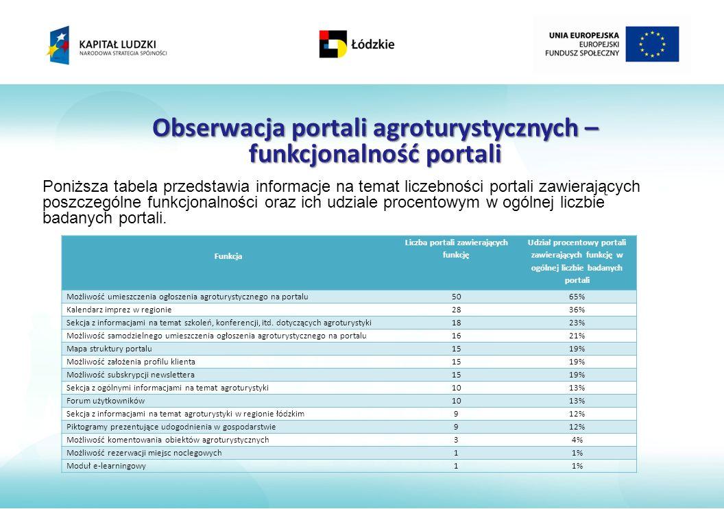 Obserwacja portali agroturystycznych – funkcjonalność portali Funkcja Liczba portali zawierających funkcję Udział procentowy portali zawierających funkcję w ogólnej liczbie badanych portali Możliwość umieszczenia ogłoszenia agroturystycznego na portalu5065% Kalendarz imprez w regionie2836% Sekcja z informacjami na temat szkoleń, konferencji, itd.