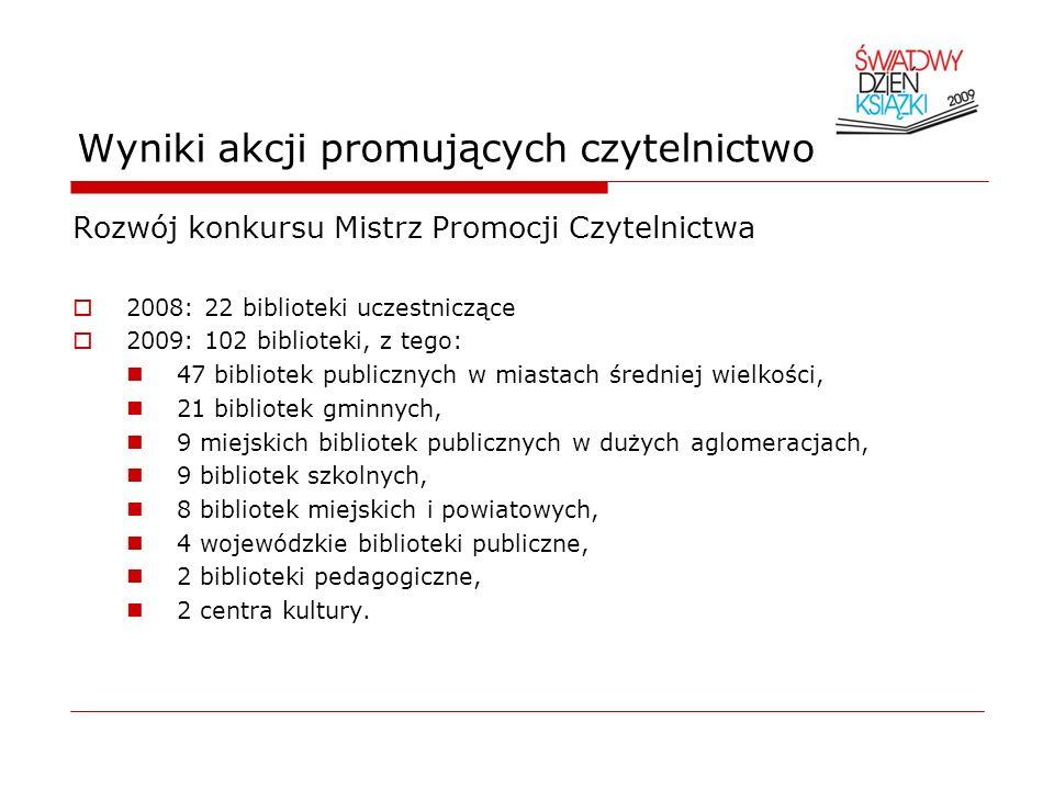 Wyniki akcji promujących czytelnictwo Rozwój konkursu Mistrz Promocji Czytelnictwa 2008: 22 biblioteki uczestniczące 2009: 102 biblioteki, z tego: 47