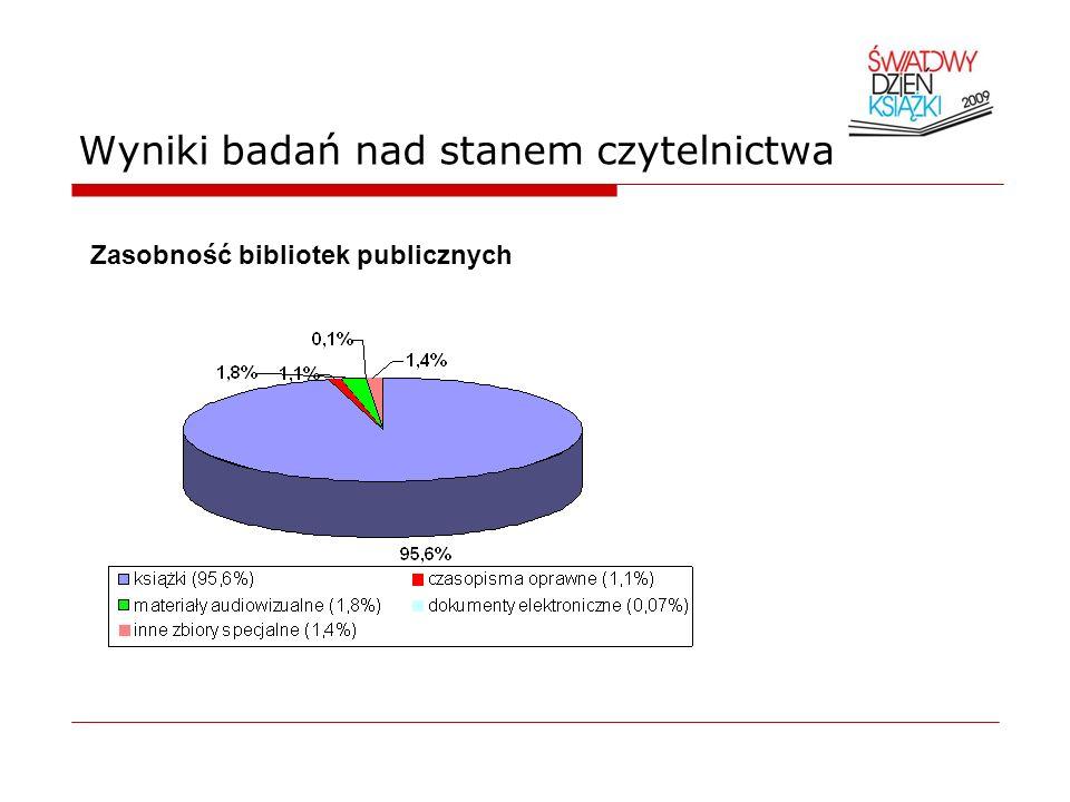 Wyniki badań nad stanem czytelnictwa Zasobność bibliotek publicznych