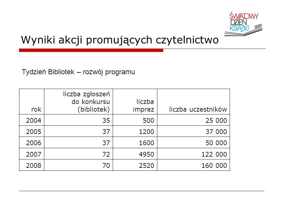 Wyniki akcji promujących czytelnictwo rok liczba zgłoszeń do konkursu (bibliotek) liczba imprezliczba uczestników 20043550025 000 200537120037 000 200
