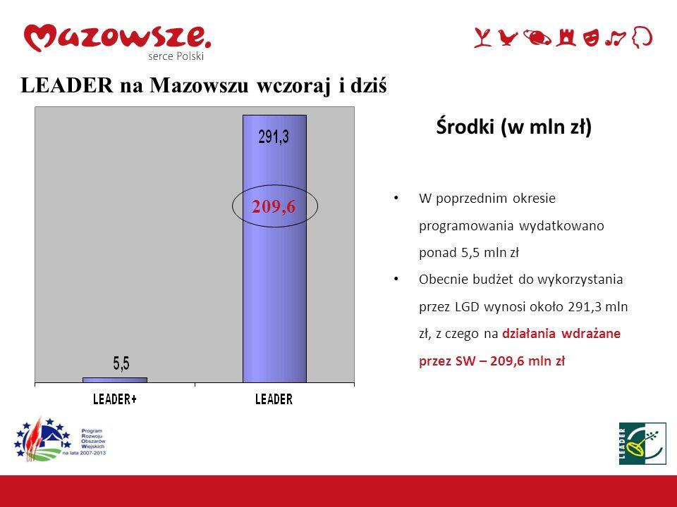 Wnioski przekazane do SWM w latach 2009-2012 – Małe projekty Razem 1975 wniosków wybranych do finansowania przez LGD Stan na 31.03.2012 r.