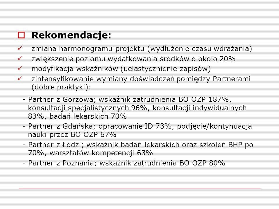 Rekomendacje: zmiana harmonogramu projektu (wydłużenie czasu wdrażania) zwiększenie poziomu wydatkowania środków o około 20% modyfikacja wskaźników (uelastycznienie zapisów) zintensyfikowanie wymiany doświadczeń pomiędzy Partnerami (dobre praktyki): - Partner z Gorzowa; wskaźnik zatrudnienia BO OZP 187%, konsultacji specjalistycznych 96%, konsultacji indywidualnych 83%, badań lekarskich 70% - Partner z Gdańska; opracowanie ID 73%, podjęcie/kontynuacja nauki przez BO OZP 67% - Partner z Łodzi; wskaźnik badań lekarskich oraz szkoleń BHP po 70%, warsztatów kompetencji 63% - Partner z Poznania; wskaźnik zatrudnienia BO OZP 80%