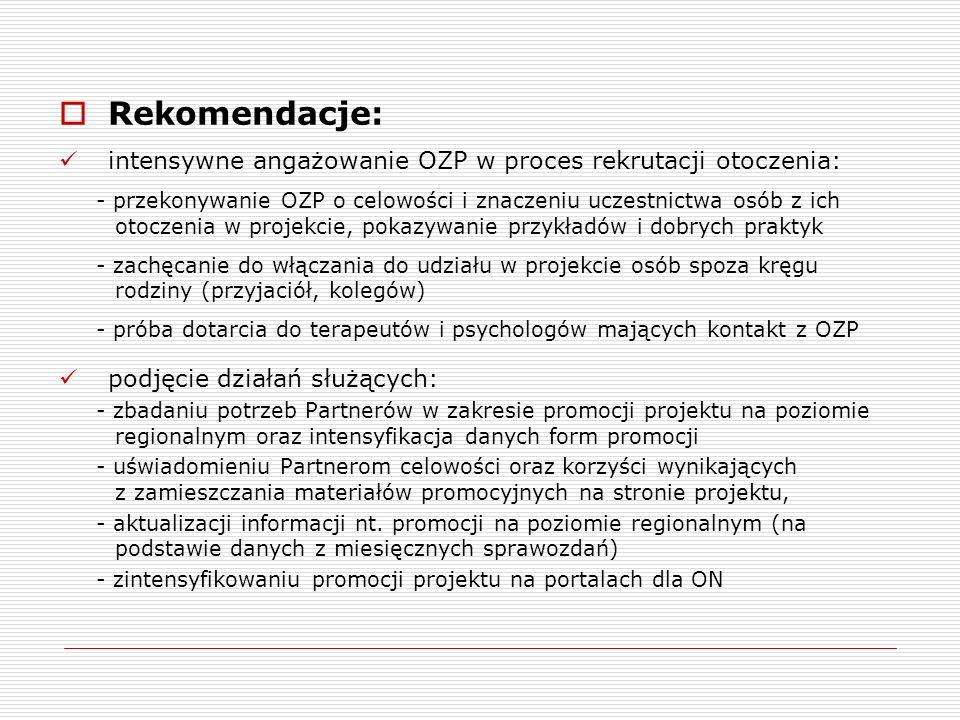 Rekomendacje: intensywne angażowanie OZP w proces rekrutacji otoczenia: - przekonywanie OZP o celowości i znaczeniu uczestnictwa osób z ich otoczenia w projekcie, pokazywanie przykładów i dobrych praktyk - zachęcanie do włączania do udziału w projekcie osób spoza kręgu rodziny (przyjaciół, kolegów) - próba dotarcia do terapeutów i psychologów mających kontakt z OZP podjęcie działań służących: - zbadaniu potrzeb Partnerów w zakresie promocji projektu na poziomie regionalnym oraz intensyfikacja danych form promocji - uświadomieniu Partnerom celowości oraz korzyści wynikających z zamieszczania materiałów promocyjnych na stronie projektu, - aktualizacji informacji nt.