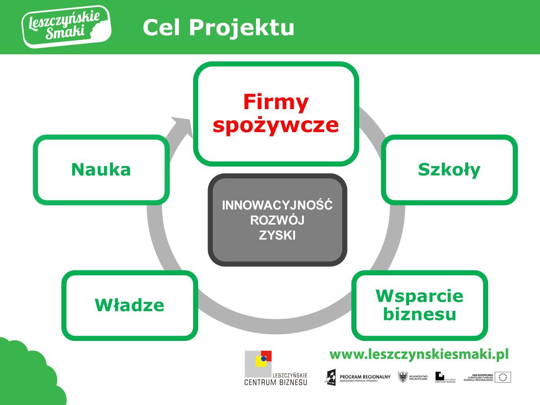 Tytuł prezentacji Firmy spożywcze Szkoły Wsparcie biznesu WładzeNauka INNOWACYJNOŚĆ ROZWÓJ ZYSKI Cel Projektu