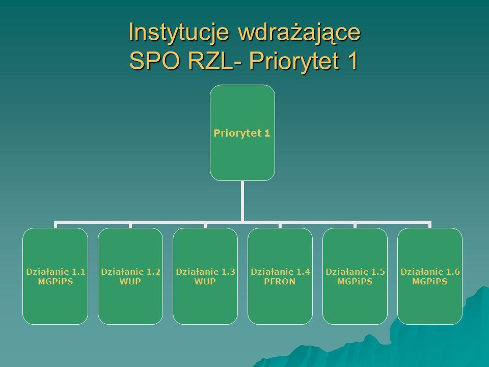 Instytucje wdrażające SPO RZL- Priorytet 1 Priorytet 1 Działanie 1.1 MGPiPS Działanie 1.2 WUP Działanie 1.3 WUP Działanie 1.4 PFRON Działanie 1.5 MGPiPS Działanie 1.6 MGPiPS