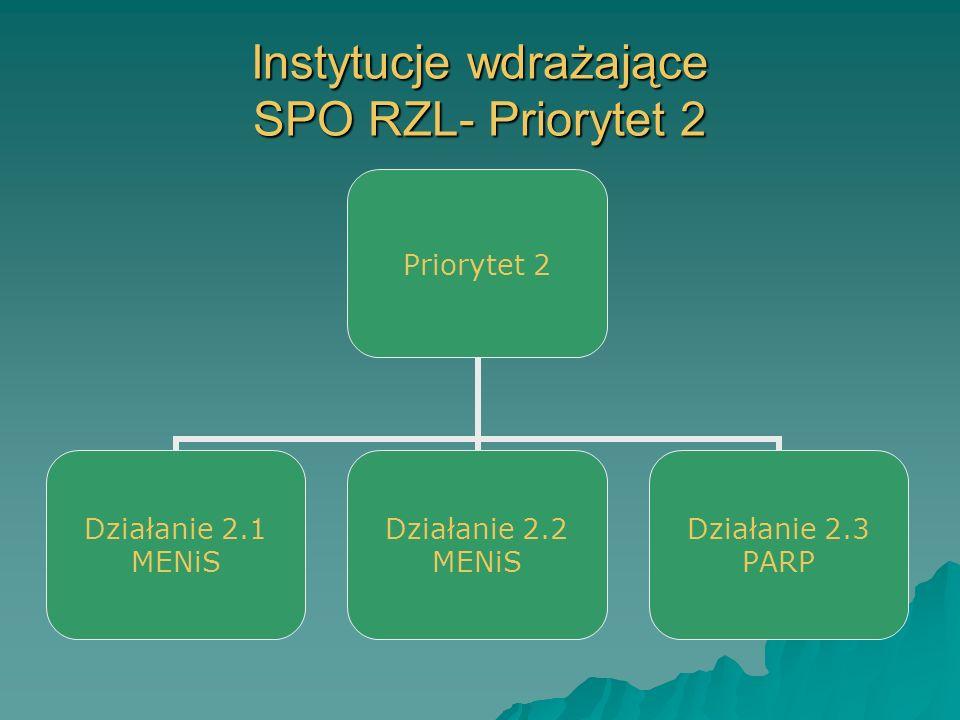 Instytucje wdrażające SPO RZL- Priorytet 2 Priorytet 2 Działanie 2.1 MENiS Działanie 2.2 MENiS Działanie 2.3 PARP