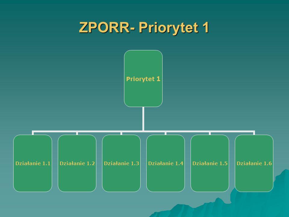 ZPORR- Priorytet 1 Priorytet 1 Działanie 1.1 Działanie 1.2 Działanie 1.3 Działanie 1.4 Działanie 1.5 Działanie 1.6
