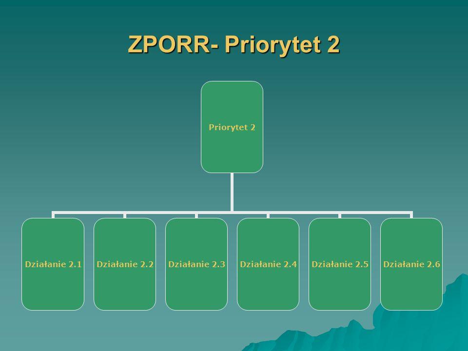 ZPORR- Priorytet 2 Priorytet 2 Działanie 2.1 Działanie 2.2 Działanie 2.3 Działanie 2.4 Działanie 2.5 Działanie 2.6