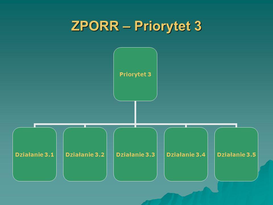 ZPORR – Priorytet 3 Priorytet 3 Działanie 3.1 Działanie 3.2 Działanie 3.3 Działanie 3.4 Działanie 3.5