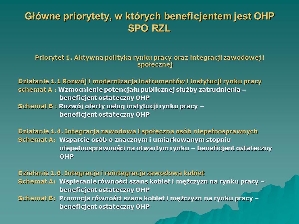 Główne priorytety, w których beneficjentem jest OHP SPO RZL Priorytet 1.