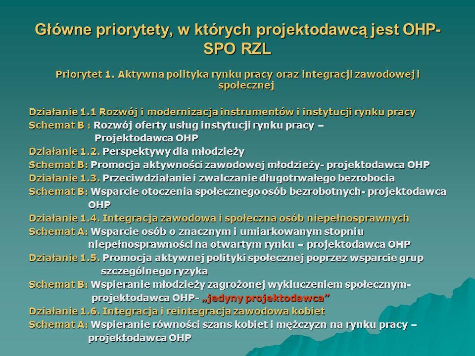 Główne priorytety, w których projektodawcą jest OHP- SPO RZL Priorytet 1.