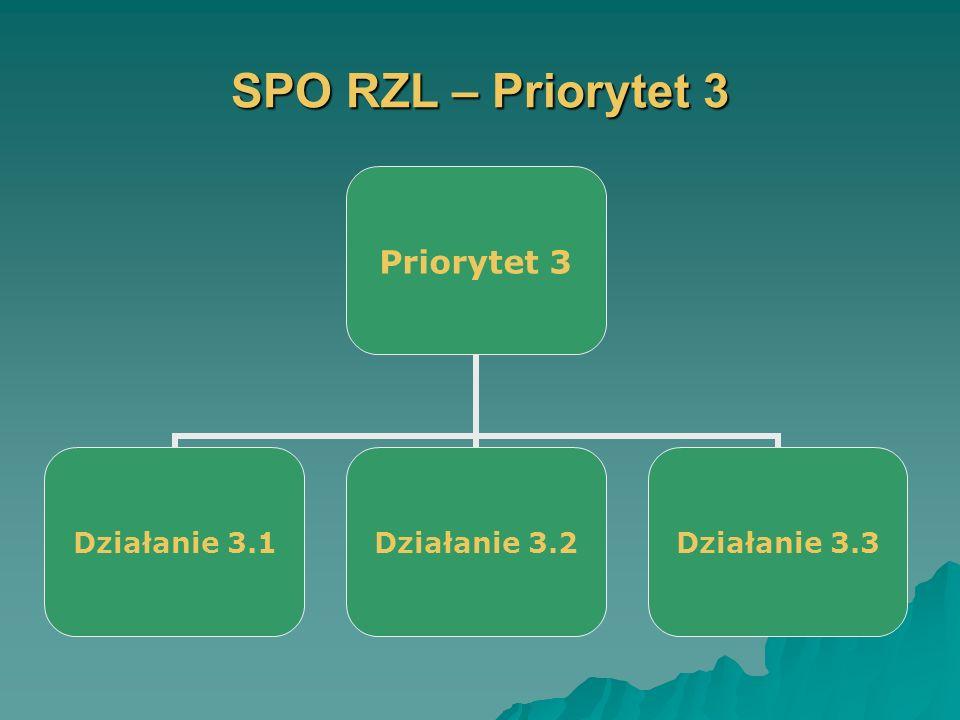 SPO RZL – Priorytet 3 Priorytet 3 Działanie 3.1 Działanie 3.2 Działanie 3.3