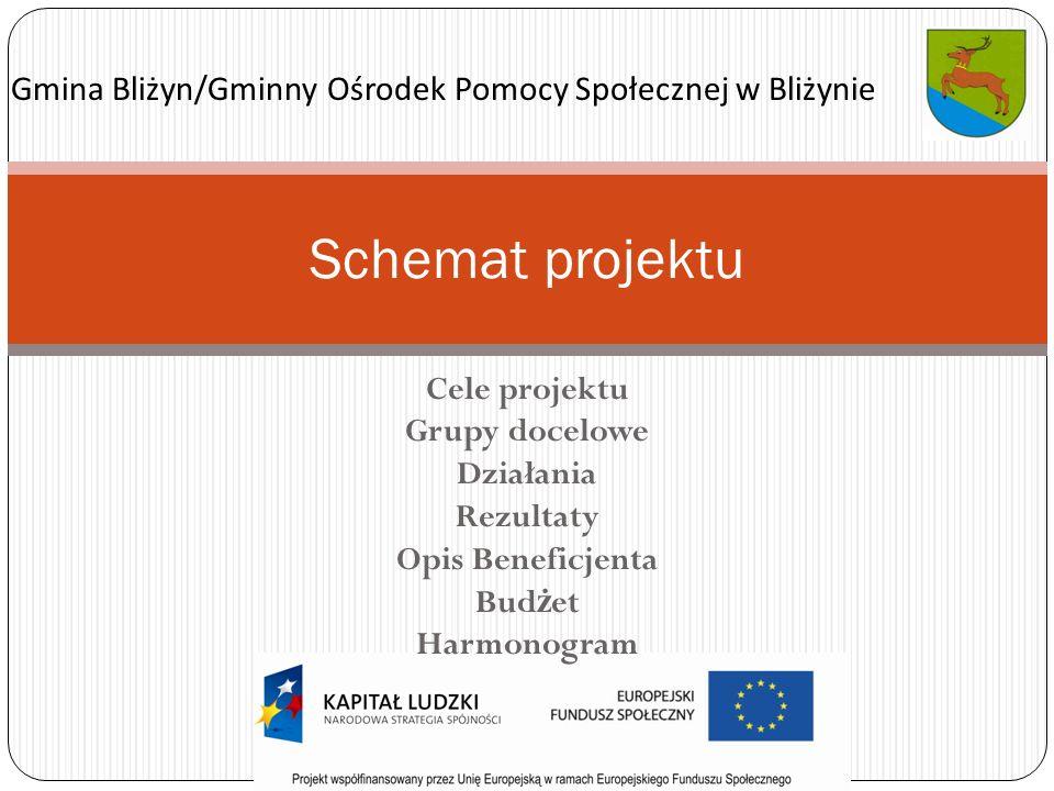 Cele projektu Grupy docelowe Działania Rezultaty Opis Beneficjenta Bud ż et Harmonogram Schemat projektu Gmina Bliżyn/Gminny Ośrodek Pomocy Społecznej w Bliżynie