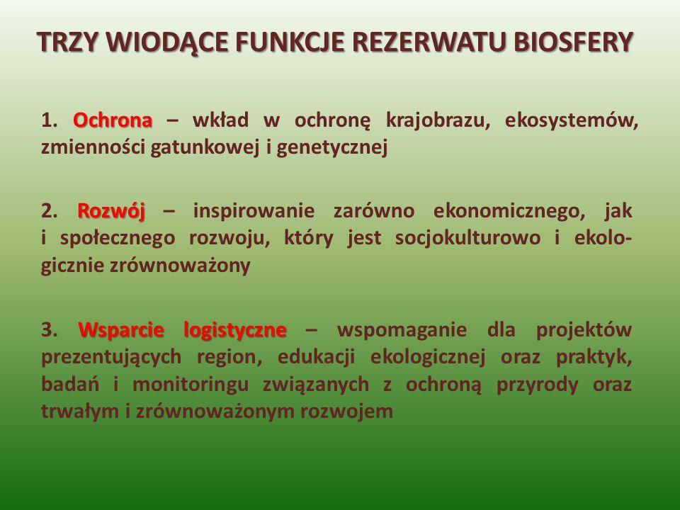 TRZY WIODĄCE FUNKCJE REZERWATU BIOSFERY Ochrona 1. Ochrona – wkład w ochronę krajobrazu, ekosystemów, zmienności gatunkowej i genetycznej Rozwój 2. Ro