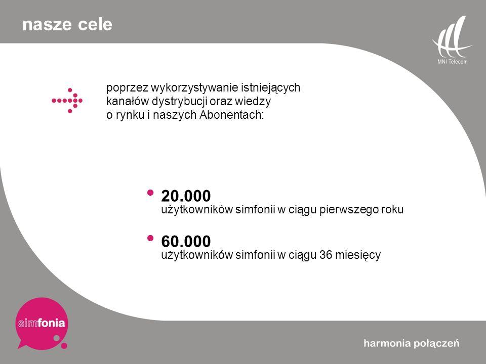 nasze cele 20.000 użytkowników simfonii w ciągu pierwszego roku 60.000 użytkowników simfonii w ciągu 36 miesięcy poprzez wykorzystywanie istniejących