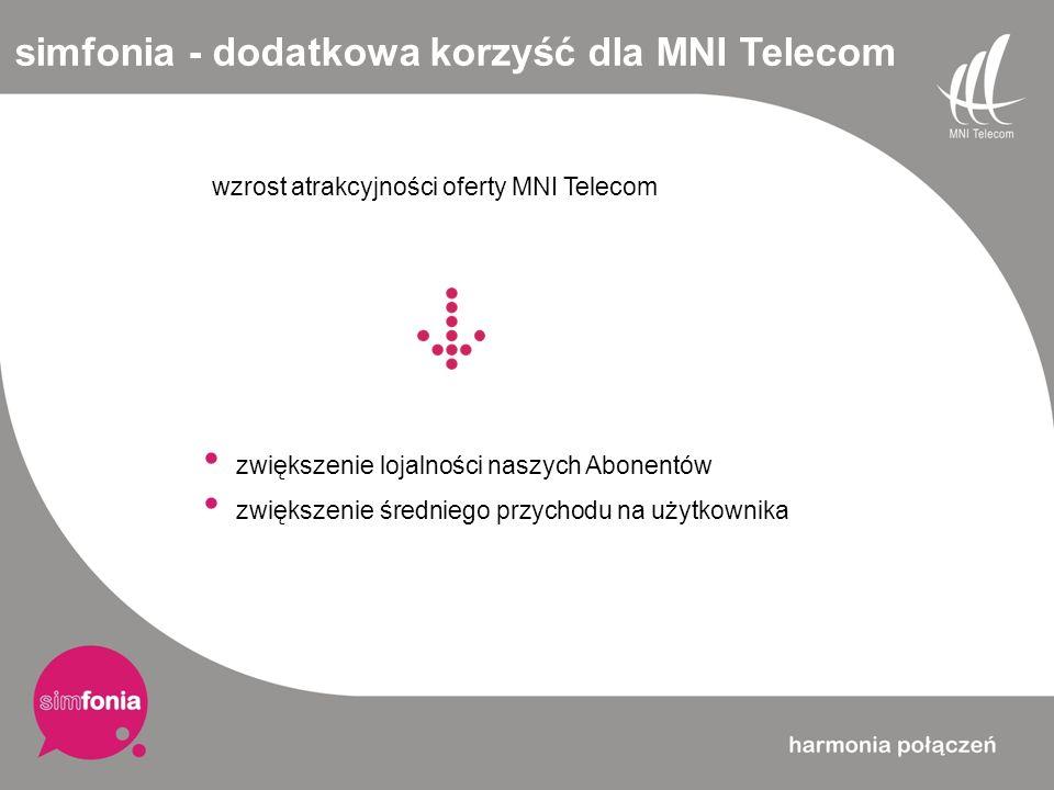 simfonia - dodatkowa korzyść dla MNI Telecom wzrost atrakcyjności oferty MNI Telecom zwiększenie lojalności naszych Abonentów zwiększenie średniego pr