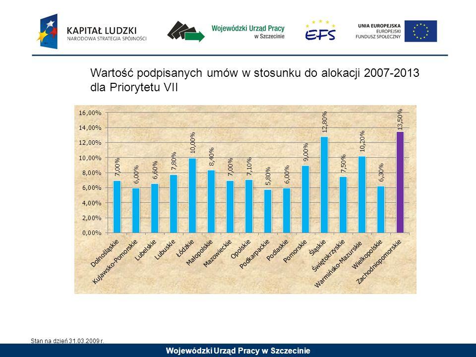 Wojewódzki Urząd Pracy w Szczecinie Wartość podpisanych umów w stosunku do alokacji 2007-2013 dla Priorytetu VII Stan na dzień 31.03.2009 r.