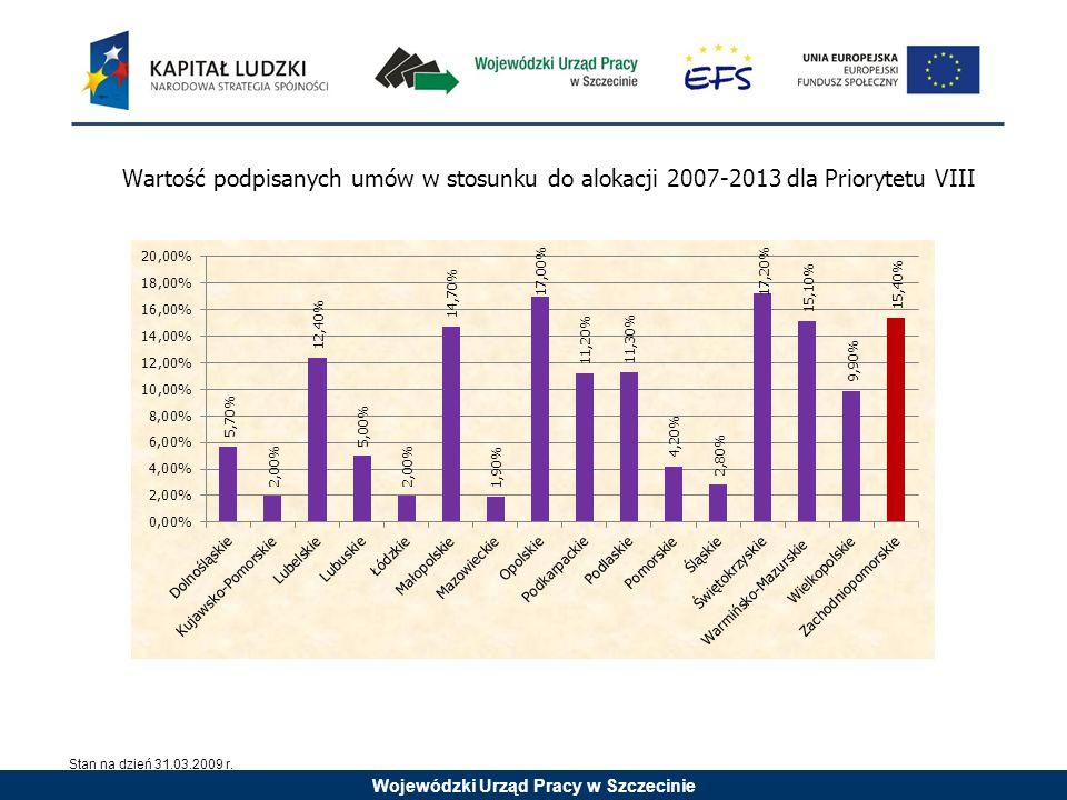 Wojewódzki Urząd Pracy w Szczecinie Wartość podpisanych umów w stosunku do alokacji 2007-2013 dla Priorytetu VIII Stan na dzień 31.03.2009 r.