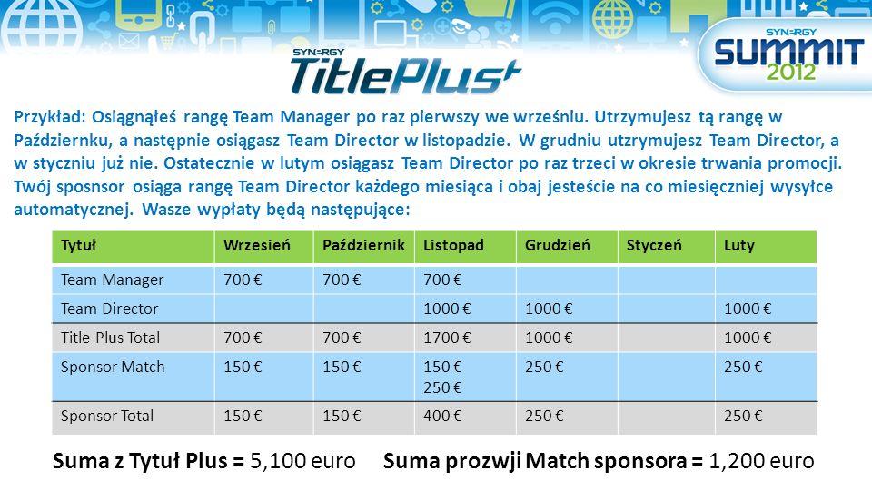 TytułWrzesieńPaździernikListopadGrudzieńStyczeńLuty Team Manager700 Team Director1000 Title Plus Total700 1700 1000 Sponsor Match150 250 Sponsor Total