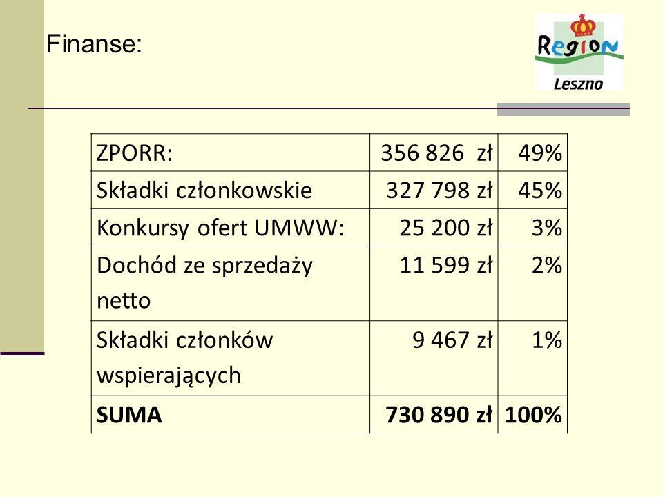 Finanse: ZPORR:356 826 zł49% Składki członkowskie327 798 zł45% Konkursy ofert UMWW:25 200 zł3% Dochód ze sprzedaży netto 11 599 zł2% Składki członków