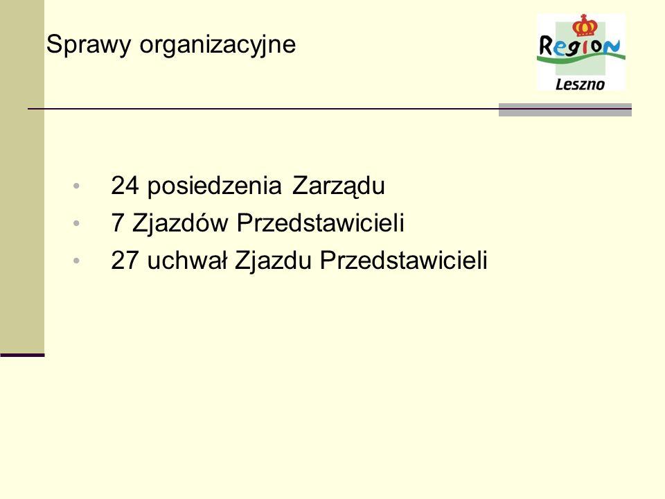 Sprawy organizacyjne 24 posiedzenia Zarządu 7 Zjazdów Przedstawicieli 27 uchwał Zjazdu Przedstawicieli