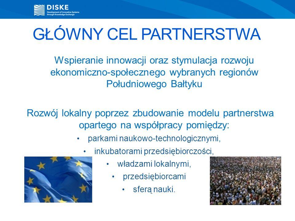 GŁÓWNY CEL PARTNERSTWA Wspieranie innowacji oraz stymulacja rozwoju ekonomiczno-społecznego wybranych regionów Południowego Bałtyku Rozwój lokalny poprzez zbudowanie modelu partnerstwa opartego na współpracy pomiędzy: parkami naukowo-technologicznymi, inkubatorami przedsiębiorczości, władzami lokalnymi, przedsiębiorcami sferą nauki.
