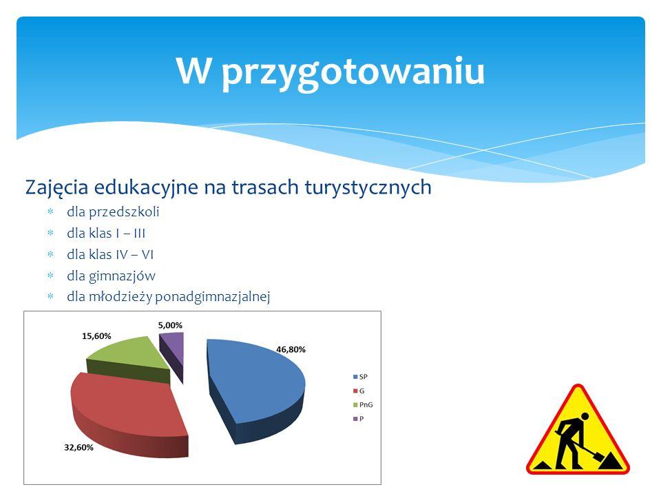 Zajęcia edukacyjne na trasach turystycznych dla przedszkoli dla klas I – III dla klas IV – VI dla gimnazjów dla młodzieży ponadgimnazjalnej W przygotowaniu