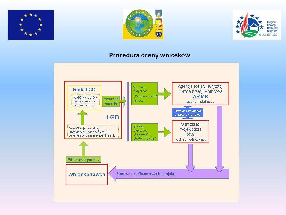 Procedura oceny wniosków