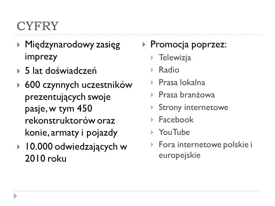 CYFRY Międzynarodowy zasięg imprezy 5 lat doświadczeń 600 czynnych uczestników prezentujących swoje pasje, w tym 450 rekonstruktorów oraz konie, armaty i pojazdy 10.000 odwiedzających w 2010 roku Promocja poprzez: Telewizja Radio Prasa lokalna Prasa branżowa Strony internetowe Facebook YouTube Fora internetowe polskie i europejskie