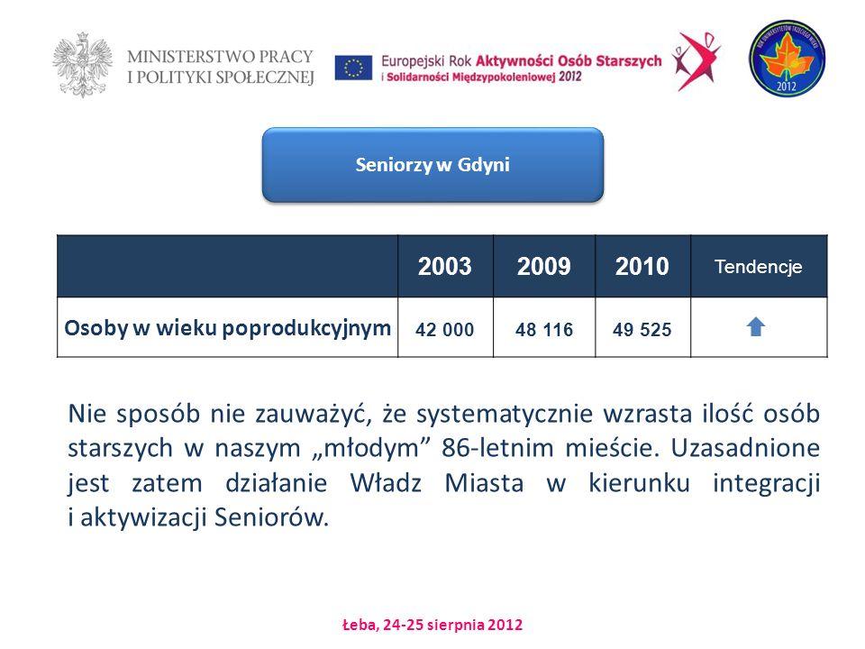 Łeba, 24-25 sierpnia 2012 200320092010 Tendencje Osoby w wieku poprodukcyjnym 42 00048 11649 525 Nie sposób nie zauważyć, że systematycznie wzrasta ilość osób starszych w naszym młodym 86-letnim mieście.
