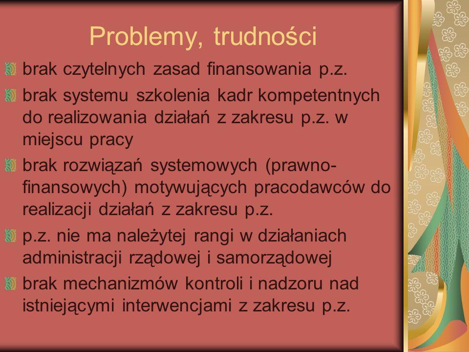 Problemy, trudności brak czytelnych zasad finansowania p.z. brak systemu szkolenia kadr kompetentnych do realizowania działań z zakresu p.z. w miejscu