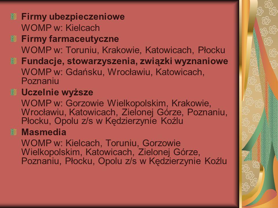 Firmy ubezpieczeniowe WOMP w: Kielcach Firmy farmaceutyczne WOMP w: Toruniu, Krakowie, Katowicach, Płocku Fundacje, stowarzyszenia, związki wyznaniowe