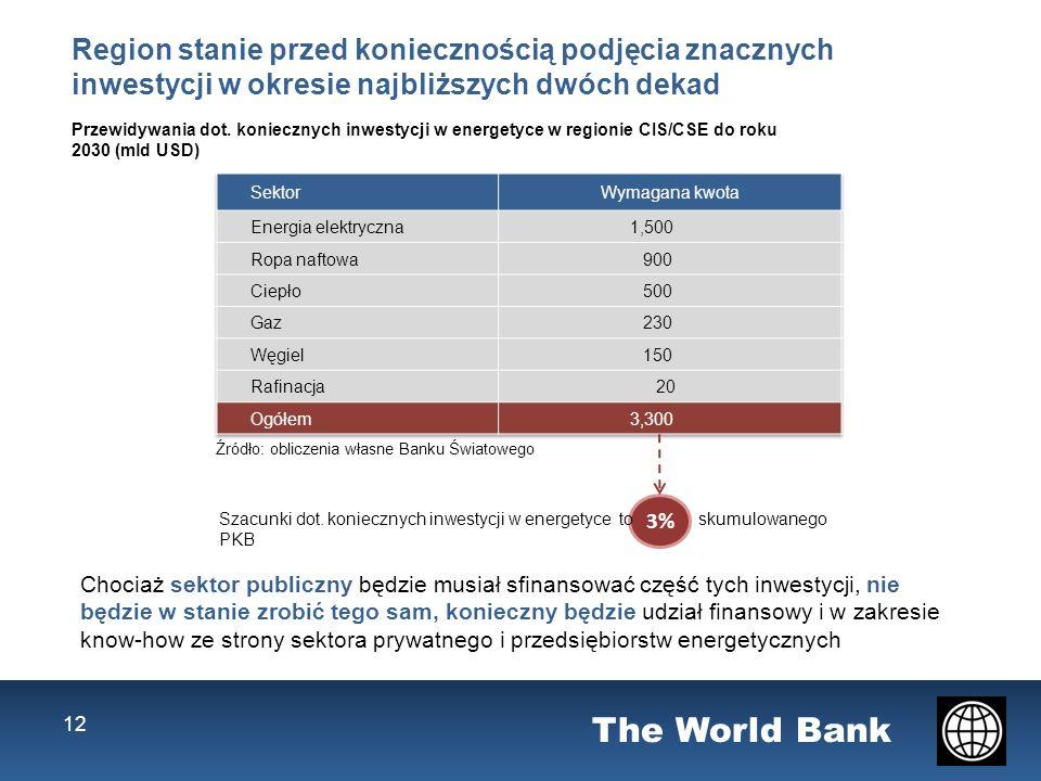 The World Bank 12 Region stanie przed koniecznością podjęcia znacznych inwestycji w okresie najbliższych dwóch dekad Przewidywania dot.