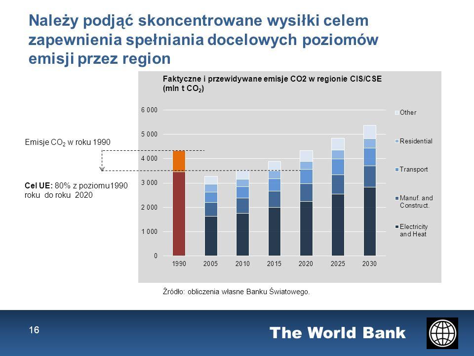 The World Bank Emisje CO 2 w roku 1990 Cel UE: 80% z poziomu1990 roku do roku 2020 16 Należy podjąć skoncentrowane wysiłki celem zapewnienia spełniania docelowych poziomów emisji przez region Faktyczne i przewidywane emisje CO2 w regionie CIS/CSE (mln t CO 2 ) Źródło: obliczenia własne Banku Światowego.