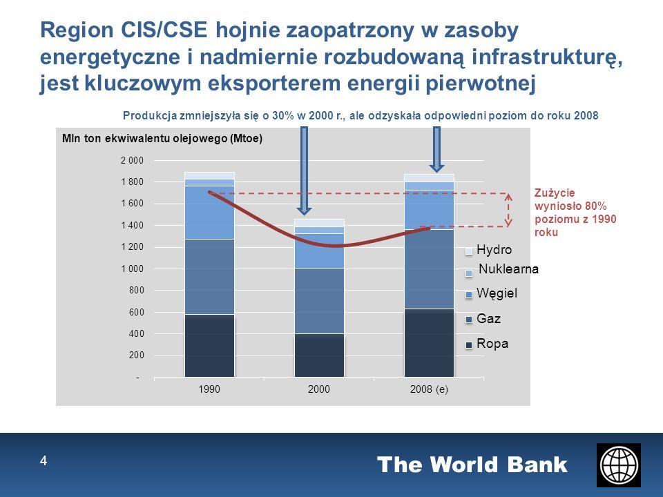 The World Bank Źródło: World Bank and 2005 and 2008 Wzrost: 2005-2008 (%) +30 +49 +22 +30 Do roku 2008 dostawy energii stały się czynnikiem ograniczającym wzrost Udział firm uznających dostawy energii elektrycznej za problem w ich działalności gospodarczej (%) 5