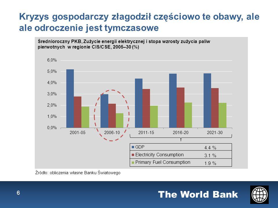 The World Bank 6 Kryzys gospodarczy złagodził częściowo te obawy, ale ale odroczenie jest tymczasowe Średnioroczny PKB, Zużycie energii elektrycznej i stopa wzrosty zużycia paliw pierwotnych w regionie CIS/CSE, 2005–30 (%) 4.4 % 3.1 % 1.9 % Źródło: obliczenia własne Banku Światowego
