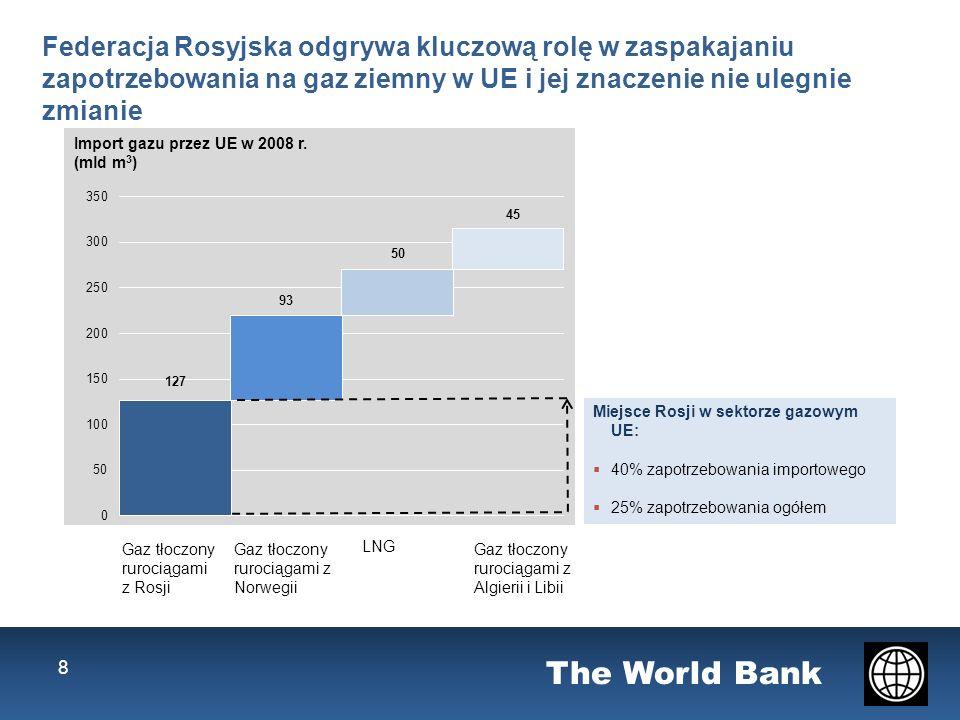 The World Bank 8 Federacja Rosyjska odgrywa kluczową rolę w zaspakajaniu zapotrzebowania na gaz ziemny w UE i jej znaczenie nie ulegnie zmianie Gas piped from Russia LNG Miejsce Rosji w sektorze gazowym UE: 40% zapotrzebowania importowego 25% zapotrzebowania ogółem Gaz tłoczony rurociągami z Algierii i Libii Gaz tłoczony rurociągami z Norwegii Import gazu przez UE w 2008 r.